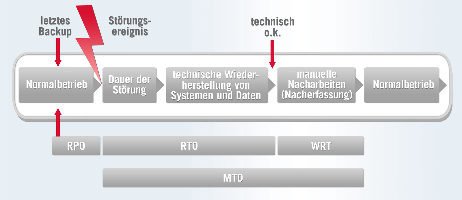 Datensicherung DaSi RPO RTO WRT MTD - Uptime IT